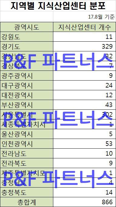 지역별 지식산업센터 건립현황(17년8월기준) 복사.jpg